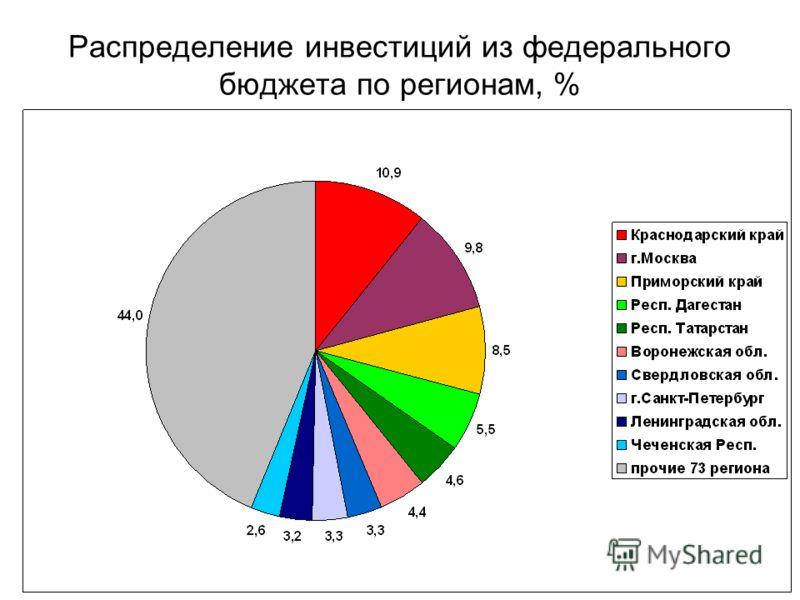 Распределение инвестиций из федерального бюджета по регионам, %