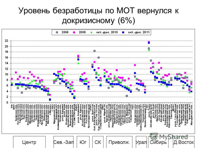 ЦентрСев.-ЗапД.ВостокСибирьПриволж.ЮгСКУрал Уровень безработицы по МОТ вернулся к докризисному (6%)