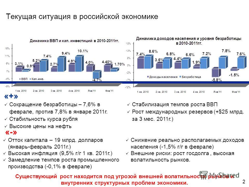 2 Текущая ситуация в российской экономике Сокращение безработицы – 7,6% в феврале, против 7,8% в январе 2011г. Стабильность курса рубля Высокие цены на нефть Стабилизация темпов роста ВВП Рост международных резервов (+$25 млрд. за 3 мес. 2011г.) Суще