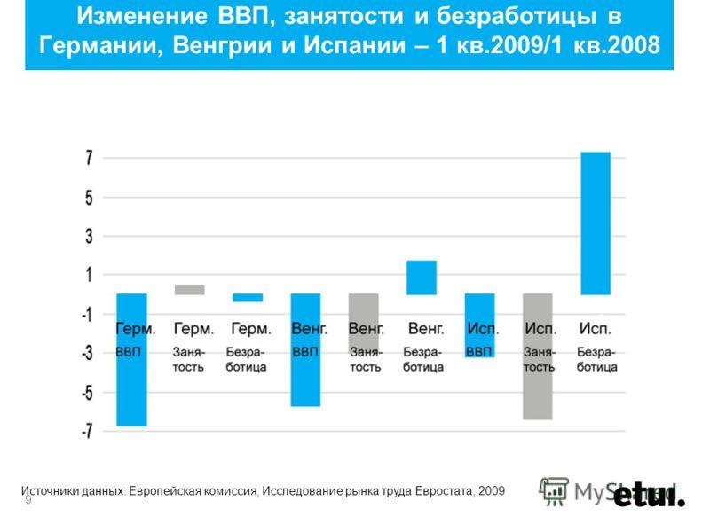9 Изменение ВВП, занятости и безработицы в Германии, Венгрии и Испании – 1 кв.2009/1 кв.2008 Источники данных: Европейская комиссия, Исследование рынка труда Евростата, 2009
