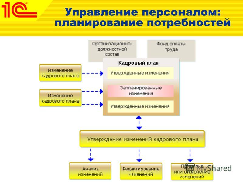Управление персоналом: планирование потребностей