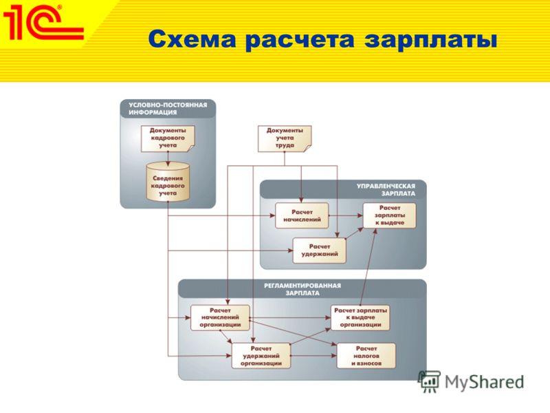 Схема расчета зарплаты
