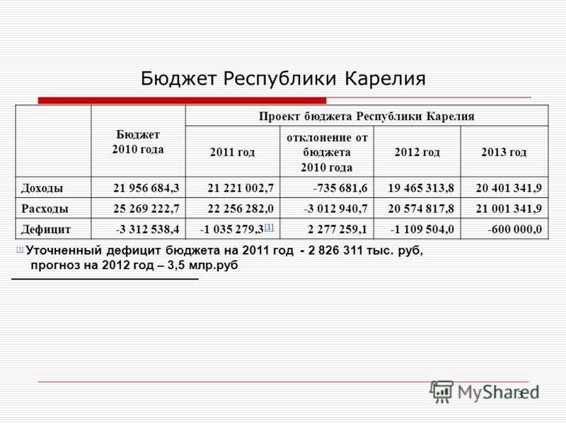 3 Бюджет Республики Карелия Бюджет 2010 года Проект бюджета Республики Карелия 2011 год отклонение от бюджета 2010 года 2012 год2013 год Доходы21 956 684,321 221 002,7-735 681,619 465 313,820 401 341,9 Расходы25 269 222,722 256 282,0-3 012 940,720 57