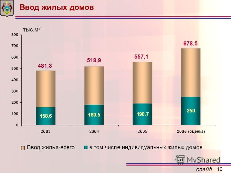 слайд 10 Ввод жилых домов Ввод жилья-всего тыс.м 2 518,9 678.5 481,3 557,1