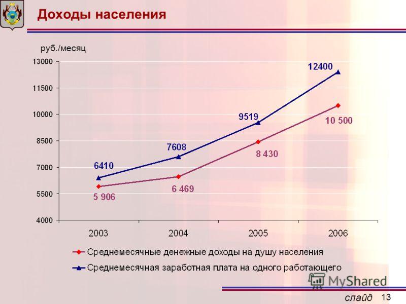 слайд 13 Доходы населения руб./месяц