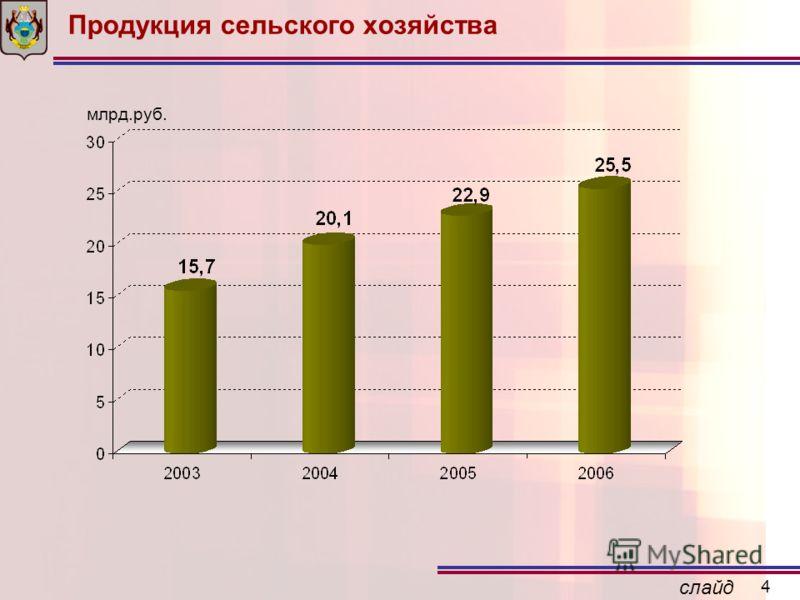 слайд 4 Продукция сельского хозяйства млрд.руб.