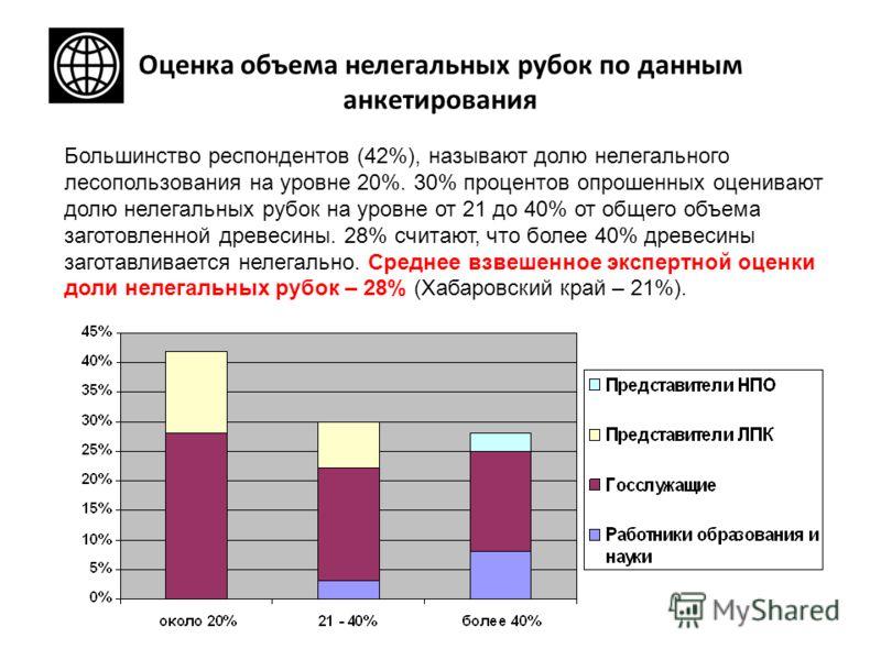 Оценка объема нелегальных рубок по данным анкетирования Большинство респондентов (42%), называют долю нелегального лесопользования на уровне 20%. 30% процентов опрошенных оценивают долю нелегальных рубок на уровне от 21 до 40% от общего объема загото