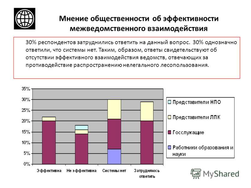 Мнение общественности об эффективности межведомственного взаимодействия 30% респондентов затруднились ответить на данный вопрос. 30% однозначно ответили, что системы нет. Таким, образом, ответы свидетельствуют об отсутствии эффективного взаимодействи