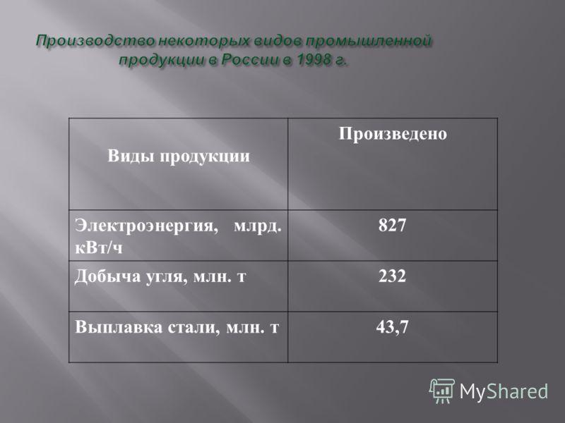 Виды продукции Произведено Электроэнергия, млрд. кВт/ч 827 Добыча угля, млн. т232 Выплавка стали, млн. т43,7