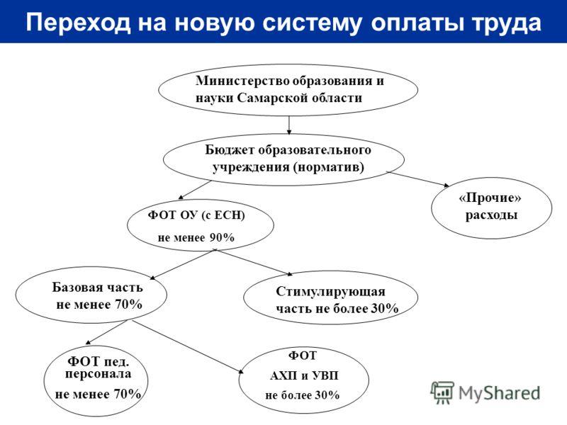 Министерство образования и науки Самарской области ФОТ ОУ (с ЕСН) не менее 90% Базовая часть не менее 70% ФОТ пед. персонала не менее 70% Стимулирующая часть не более 30% «Прочие» расходы ФОТ АХП и УВП не более 30% Бюджет образовательного учреждения
