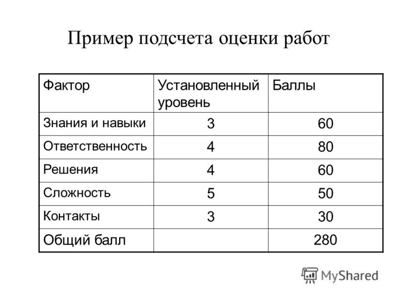 Пример подсчета оценки работ ФакторУстановленный уровень Баллы Знания и навыки 360 Ответственность 480 Решения 460 Сложность 550 Контакты 330 Общий балл280