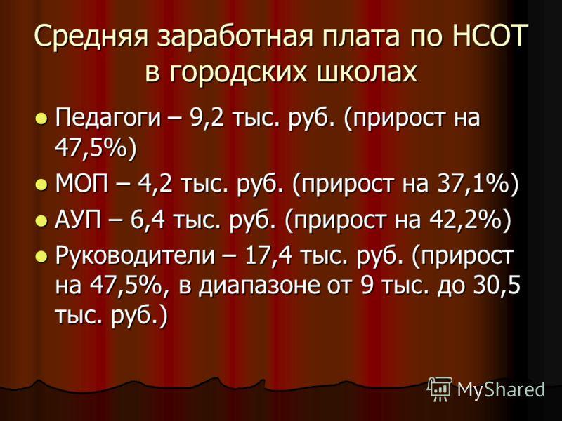 Средняя заработная плата по НСОТ в городских школах Педагоги – 9,2 тыс. руб. (прирост на 47,5%) Педагоги – 9,2 тыс. руб. (прирост на 47,5%) МОП – 4,2 тыс. руб. (прирост на 37,1%) МОП – 4,2 тыс. руб. (прирост на 37,1%) АУП – 6,4 тыс. руб. (прирост на