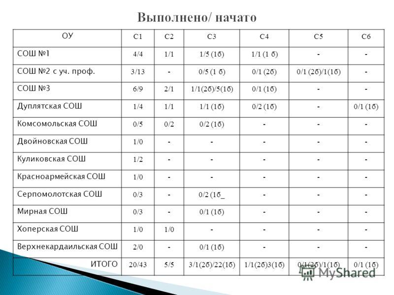 ОУ С1С2С3С4С5С6 СОШ 1 4/41/11/5 (1б)1/1 (1 б)-- СОШ 2 с уч. проф. 3/13-0/5 (1 б)0/1 (2б)0/1 (2б)/1(1б)- СОШ 3 6/92/11/1(2б)/5(1б)0/1 (1б)-- Дуплятская СОШ 1/41/11/1 (1б)0/2 (1б)-0/1 (1б) Комсомольская СОШ 0/50/20/2 (1б)--- Двойновская СОШ 1/0----- Ку