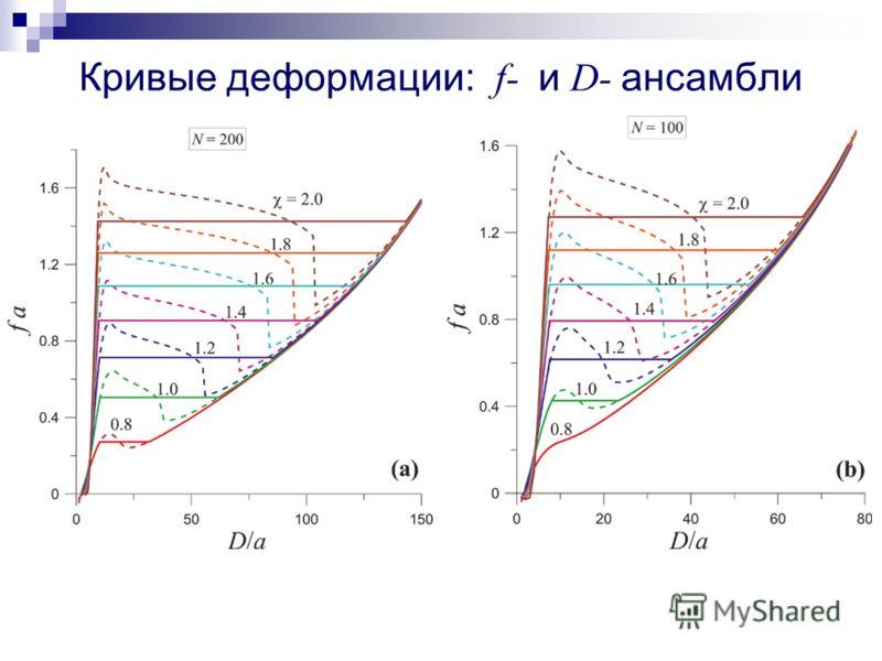 Кривые деформации: f- и D- ансамбли