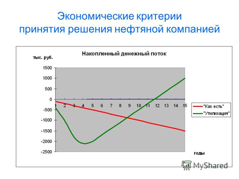 Экономические критерии принятия решения нефтяной компанией