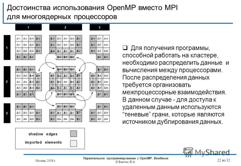 Достоинства использования OpenMP вместо MPI для многоядерных процессоров Москва, 2008 г. Параллельное программирование с OpenMP: Введение © Бахтин В.А. Для получения программы, способной работать на кластере, необходимо распределить данные и вычислен