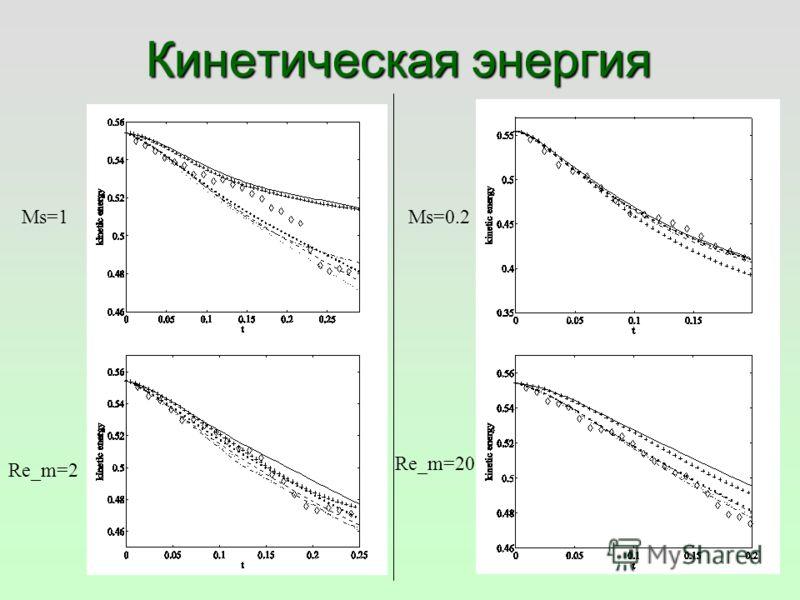 Кинетическая энергия Ms=1Ms=0.2 Re_m=2 Re_m=20