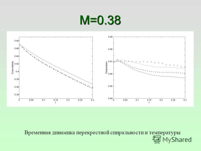 M=0.38 Временная динамика перекрестной спиральности и температуры