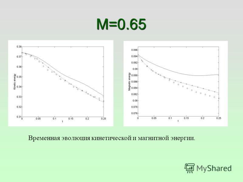 M=0.65 Временная эволюция кинетической и магнитной энергии.