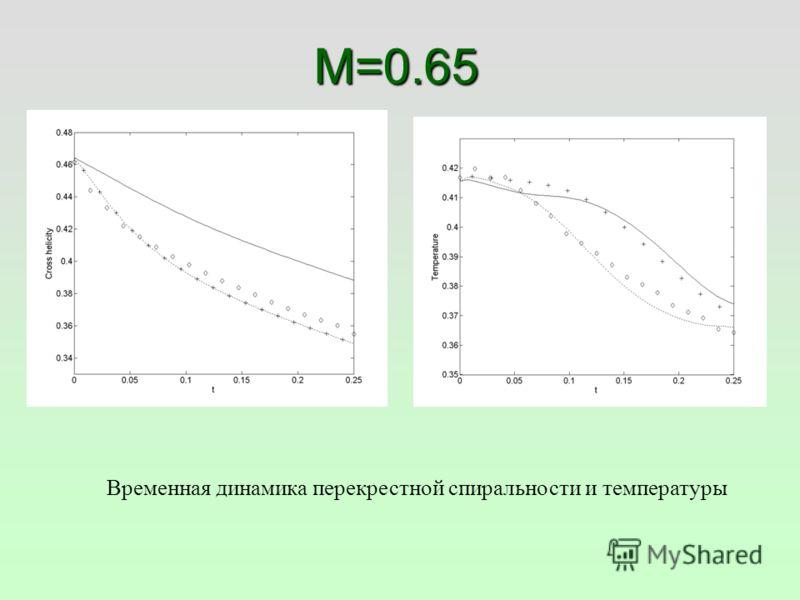 M=0.65 Временная динамика перекрестной спиральности и температуры