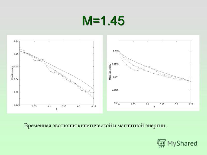M=1.45 Временная эволюция кинетической и магнитной энергии.