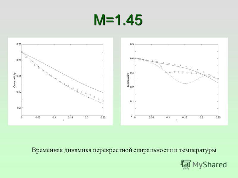 M=1.45 Временная динамика перекрестной спиральности и температуры
