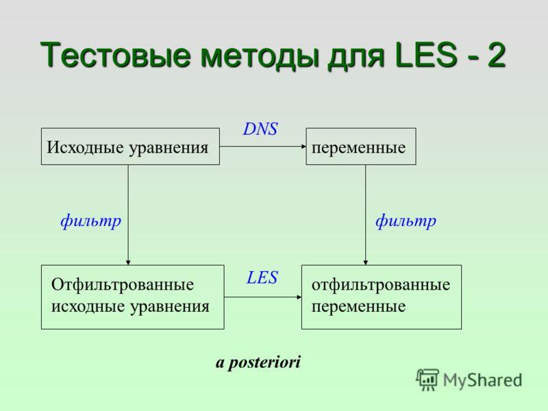 Тестовые методы для LES - 2 Исходные уравнения Отфильтрованные исходные уравнения фильтр DNS переменные отфильтрованные переменные фильтр LES a posteriori