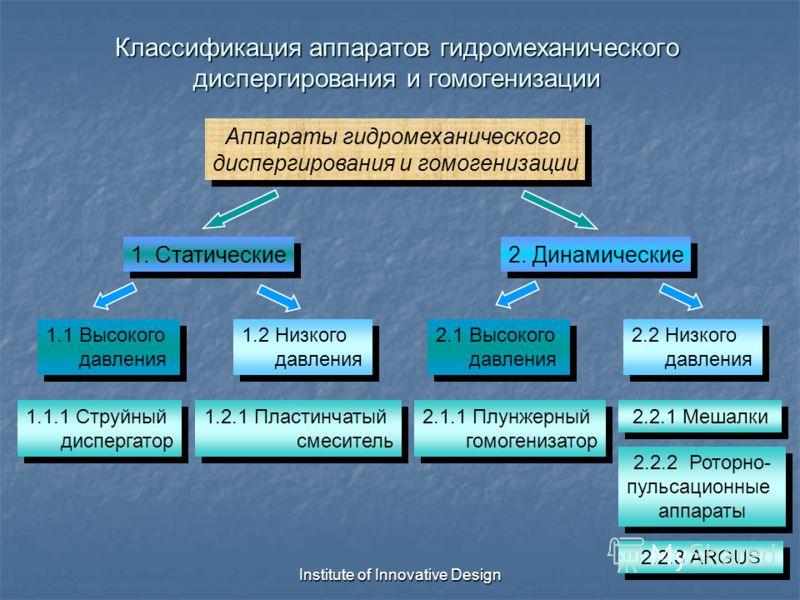 Institute of Innovative Design Классификация аппаратов гидромеханического диспергирования и гомогенизации Аппараты гидромеханического диспергирования и гомогенизации Аппараты гидромеханического диспергирования и гомогенизации 1. Статические 2. Динами