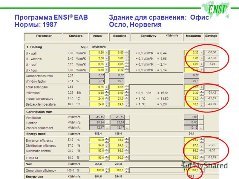 Программа ENSI ® EAB Здание для сравнения: Офис Нормы: 1987 Осло, Норвегия