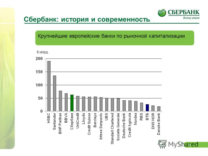 6 Крупнейшие европейские банки по рыночной капитализации Сбербанк: история и современность $ млрд.