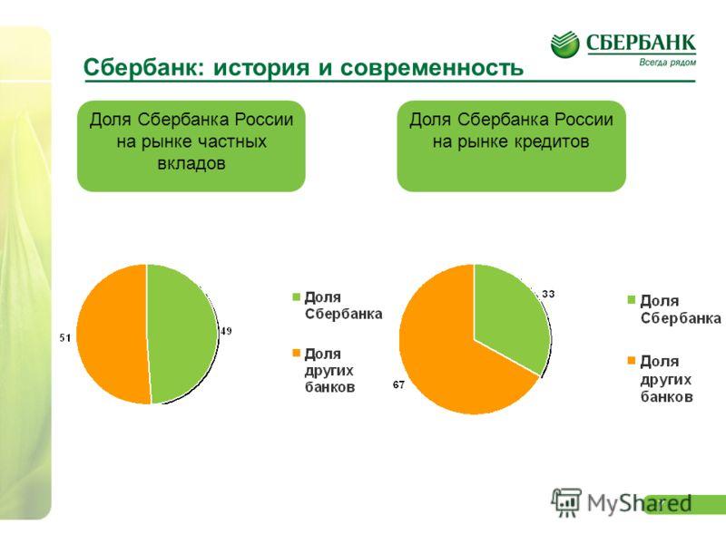 7 Доля Сбербанка России на рынке частных вкладов Сбербанк: история и современность Доля Сбербанка России на рынке кредитов