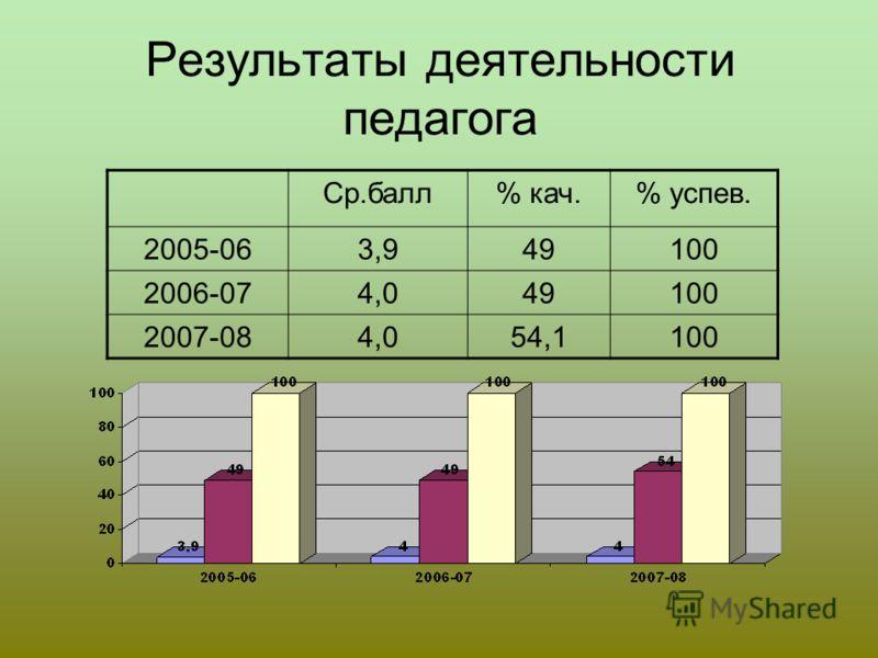Результаты деятельности педагога Ср.балл% кач.% успев. 2005-063,949100 2006-074,049100 2007-084,054,1100