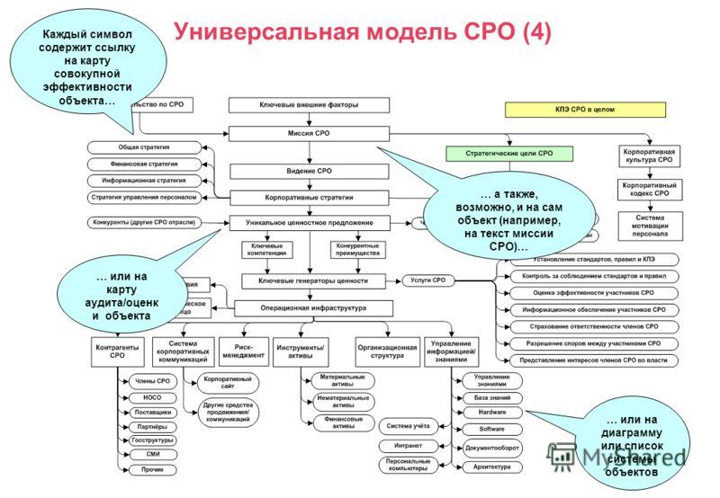 Универсальная модель СРО (4) … или на диаграмму или список системы объектов … а также, возможно, и на сам объект (например, на текст миссии СРО)… Каждый символ содержит ссылку на карту совокупной эффективности объекта… … или на карту аудита/оценк и о