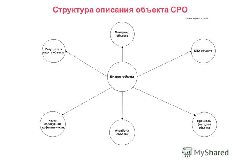 Структура описания объекта СРО