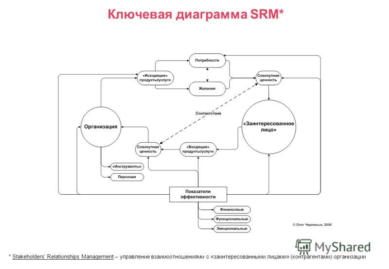 Ключевая диаграмма SRM* * Stakeholders Relationships Management – управление взаимоотношениями с «заинтересованными лицами» (контрагентами) организации
