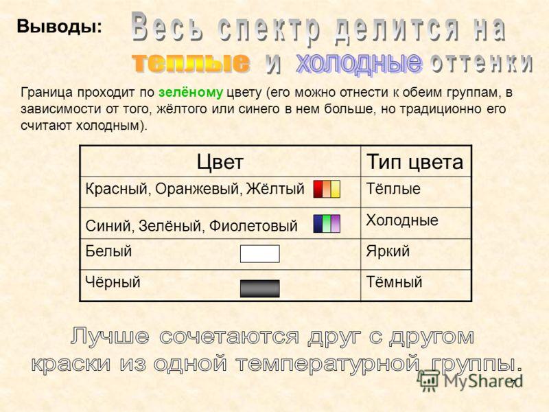 7 Выводы: Граница проходит по зелёному цвету (его можно отнести к обеим группам, в зависимости от того, жёлтого или синего в нем больше, но традиционно его считают холодным). ЦветТип цвета Красный, Оранжевый, ЖёлтыйТёплые Синий, Зелёный, Фиолетовый Х