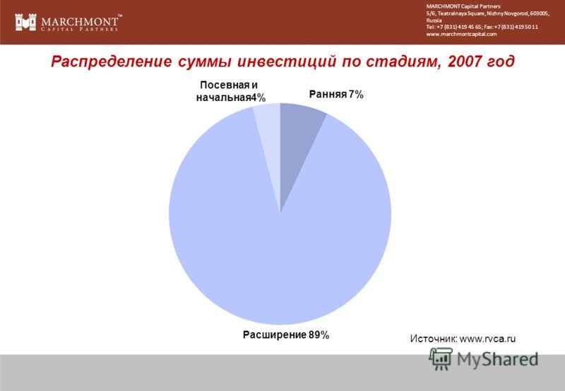 Источник: www.rvca.ru Распределение суммы инвестиций по стадиям, 2007 год Расширение 89% Посевная и начальная4% Ранняя 7% MARCHMONT Capital Partners 5/6, Teatralnaya Square, Nizhny Novgorod, 603005, Russia Tel: +7 (831) 419 45 65; Fax: +7 (831) 419 5