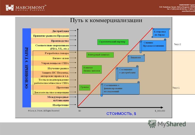 Парус 1 Парус 2 MARCHMONT Capital Partners 5/6, Teatralnaya Square, Nizhny Novgorod, 603005, Russia Tel: +7 (831) 419 45 65; Fax: +7 (831) 419 50 11 www.MarchmontNews.com