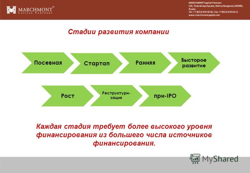 Стадии развития компании Посевная Стартап Ранняя Бысторое развитие Рост Реструктури- зация при-IPO Каждая стадия требует более высокого уровня финансирования из большего числа источников финансирования. MARCHMONT Capital Partners 5/6, Teatralnaya Squ