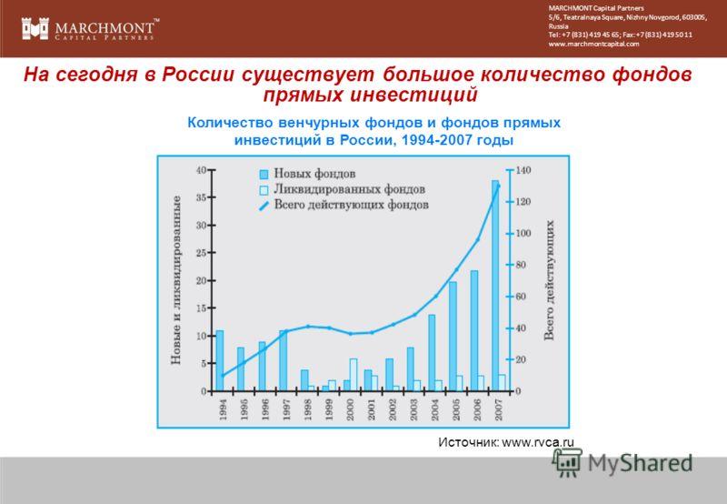 Количество венчурных фондов и фондов прямых инвестиций в России, 1994-2007 годы Источник: www.rvca.ru На сегодня в России существует большое количество фондов прямых инвестиций MARCHMONT Capital Partners 5/6, Teatralnaya Square, Nizhny Novgorod, 6030