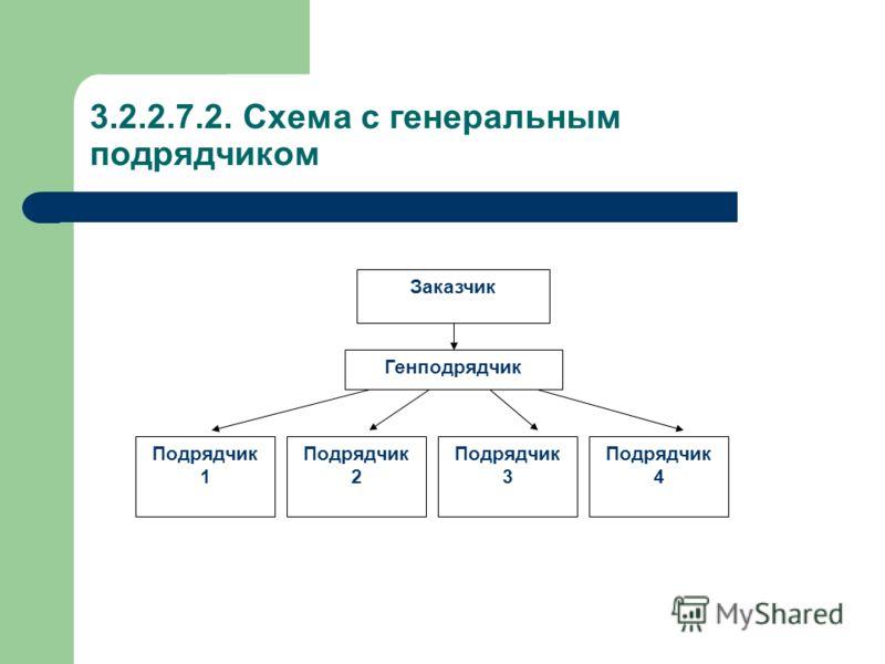 3.2.2.7.2. Схема с генеральным подрядчиком Заказчик Генподрядчик Подрядчик 4 Подрядчик 3 Подрядчик 2 Подрядчик 1