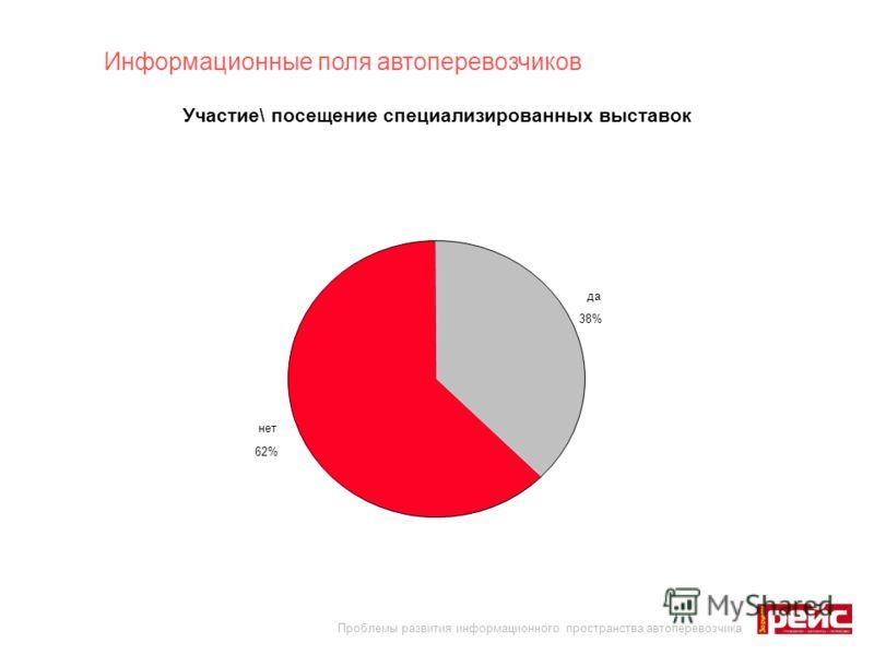 да 38% нет 62% Информационные поля автоперевозчиков Участие\ посещение специализированных выставок Проблемы развития информационного пространства автоперевозчика