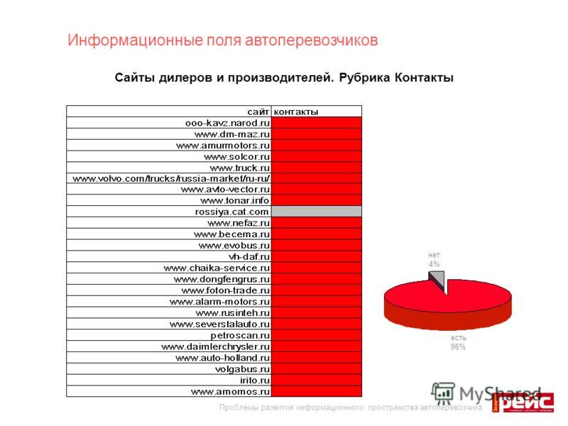 Сайты дилеров и производителей. Рубрика Контакты Проблемы развития информационного пространства автоперевозчика Информационные поля автоперевозчиков есть 96% нет 4%