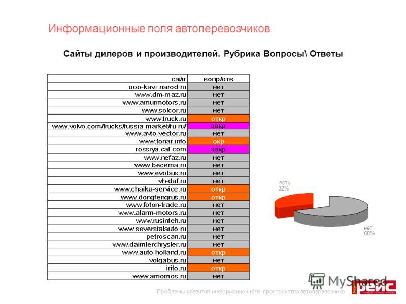 Сайты дилеров и производителей. Рубрика Вопросы\ Ответы Информационные поля автоперевозчиков Проблемы развития информационного пространства автоперевозчика нет 68% есть 32%