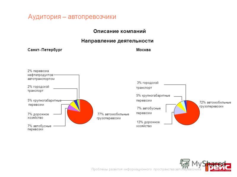Санкт- ПетербургМосква Аудитория – автопревозчики Направление деятельности Описание компаний 77% автомобильные грузоперевозки 7% автобусные перевозки 5% крупногабаритные перевозки 2% перевозка нефтепродуктов автотранспортом 2% городской транспорт 7%