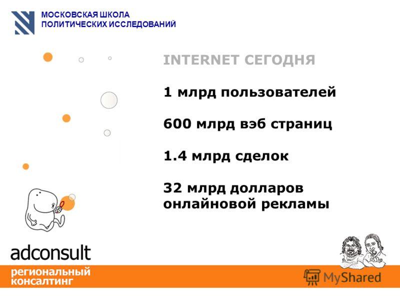 МОСКОВСКАЯ ШКОЛА ПОЛИТИЧЕСКИХ ИССЛЕДОВАНИЙ INTERNET СЕГОДНЯ 1 млрд пользователей 600 млрд вэб страниц 1.4 млрд сделок 32 млрд долларов онлайновой рекламы