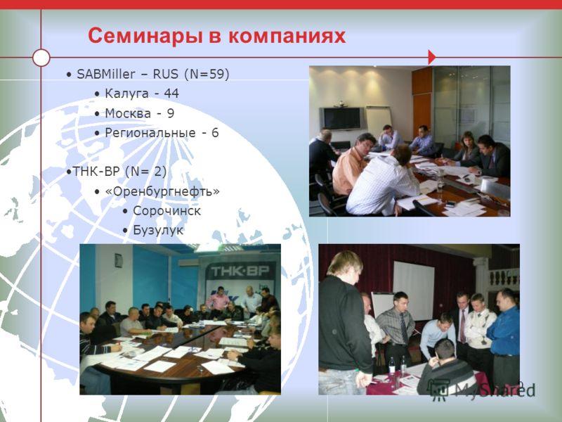 20 Семинары в компаниях SABMiller – RUS (N=59) Калуга - 44 Москва - 9 Региональные - 6 ТНК-ВР (N= 2) «Оренбургнефть» Сорочинск Бузулук