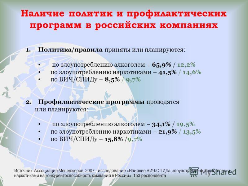 Наличие политик и профилактических программ в российских компаниях 1.Политика/правила приняты или планируются: по злоупотреблению алкоголем – 65,9% / 12,2% по злоупотреблению наркотиками – 41,5% / 14,6% по ВИЧ/СПИДу – 8,5% / 9,7% 2.Профилактические п
