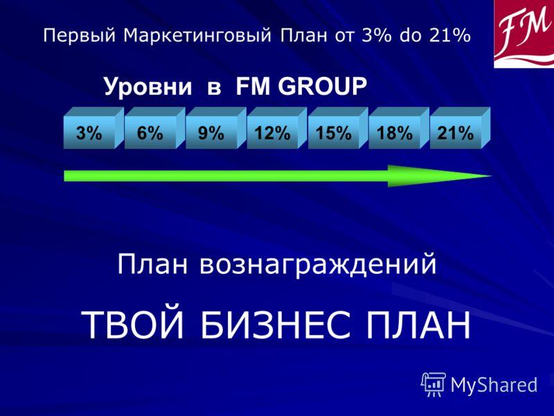 18% Уровни в FM GROUP Первый Маркетинговый План oт 3% do 21% 21%12%9%6%3% План вознаграждений ТВОЙ БИЗНЕС ПЛАН 15%
