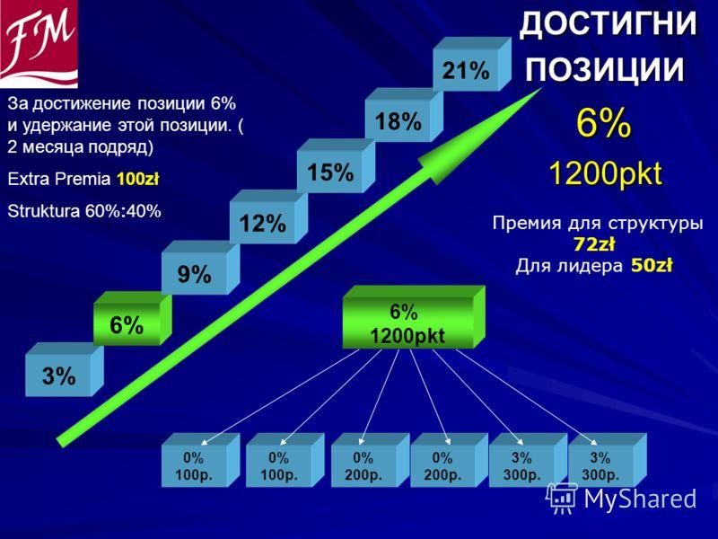 ДОСТИГНИ ДОСТИГНИПОЗИЦИИ6%1200pkt 0% 100p. 0% 100p. 0% 200p. 6% 1200pkt 0% 200p. 3% 300p. 3% 300p. 3% 6% 9% 12% 18% 21% Премия для структуры 72zł Для лидера 50zł 15% За достижение позиции 6% и удержание этой позиции. ( 2 месяца подряд) Extra Premia 1